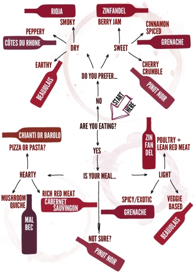 The Glitter Life Red Wine Flow Chart